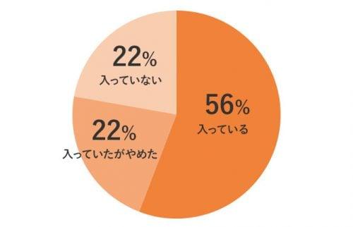 大学生のサークル参加率